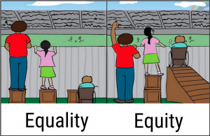 Illustration depicting the difference between Equality and Equity. Three figures of different heights and abilities are given the same box to stand on is labeled Equality. Three figures given the boxes to stand on that are the right size for them is labeled Equity.