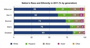 Generational Differences in  ethnicity proportions in United States (Keene and Handrich 2012)
