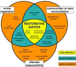 Restorative justice model (Wachtel and McCold 2003)