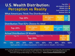 Income Inequality:  What People Think It Is, and What It Really Is
