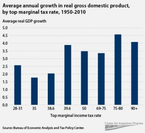 As this chart shows, the US has had its fastest growth during periods of its highest marginal tax rate.