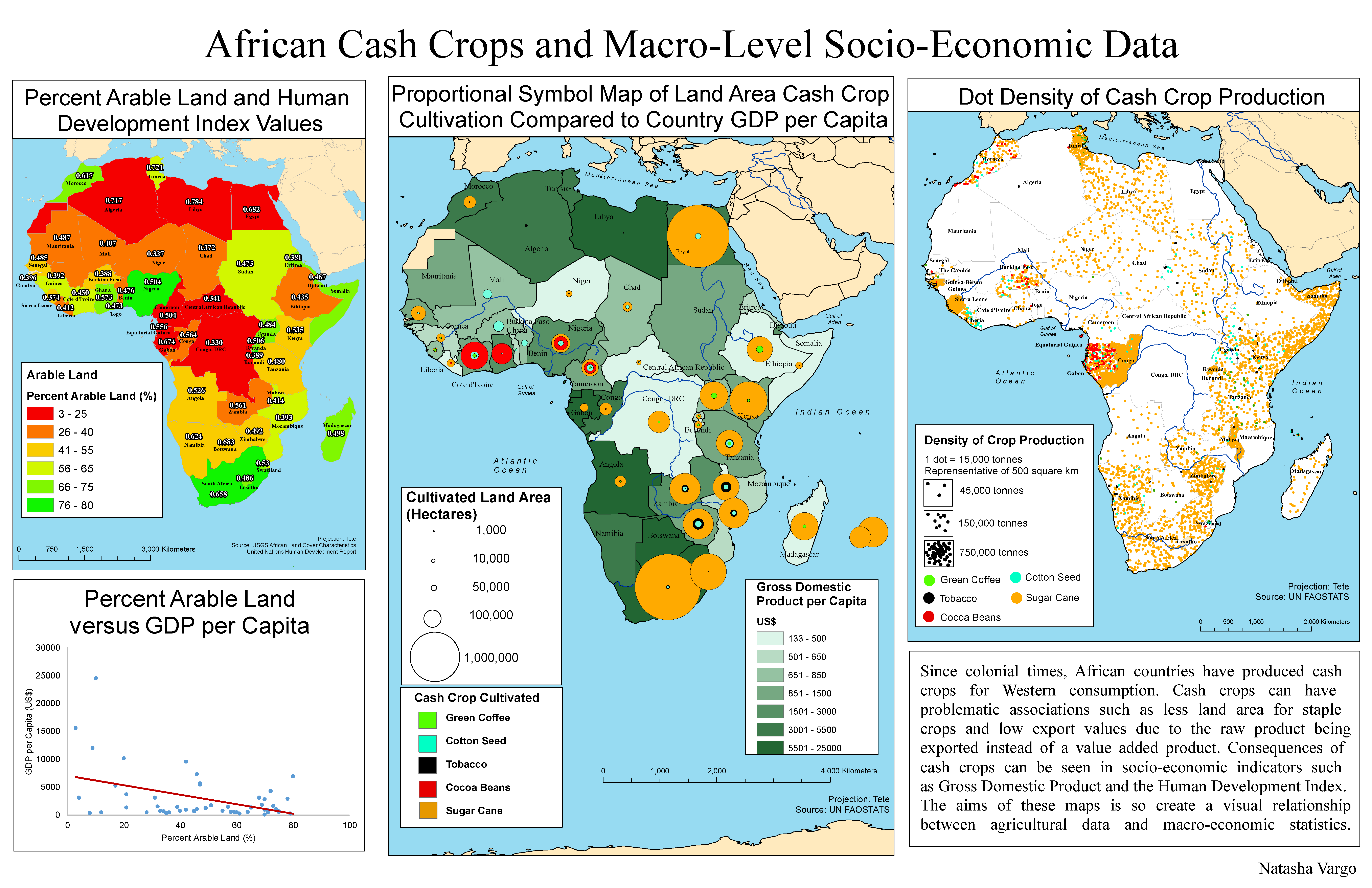 African Cash Crops and Macro-Level Socio-Economic Data