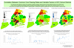Correlation Between Common Core Passing Rates and Variable Factors in NYC School Districts