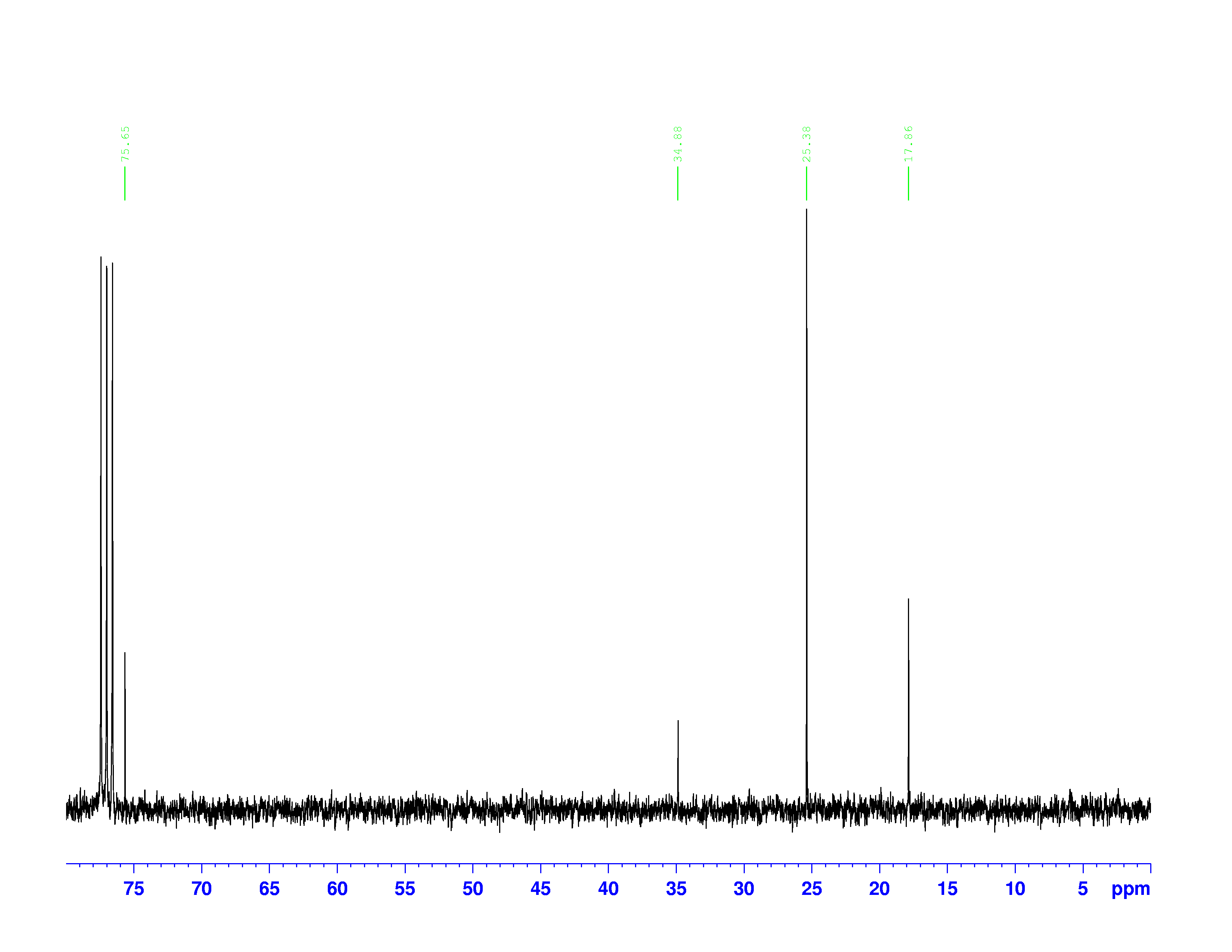 Modeling and Experimental Tools with Prof. MagnesInterpreting a C-13 NMR spectrum