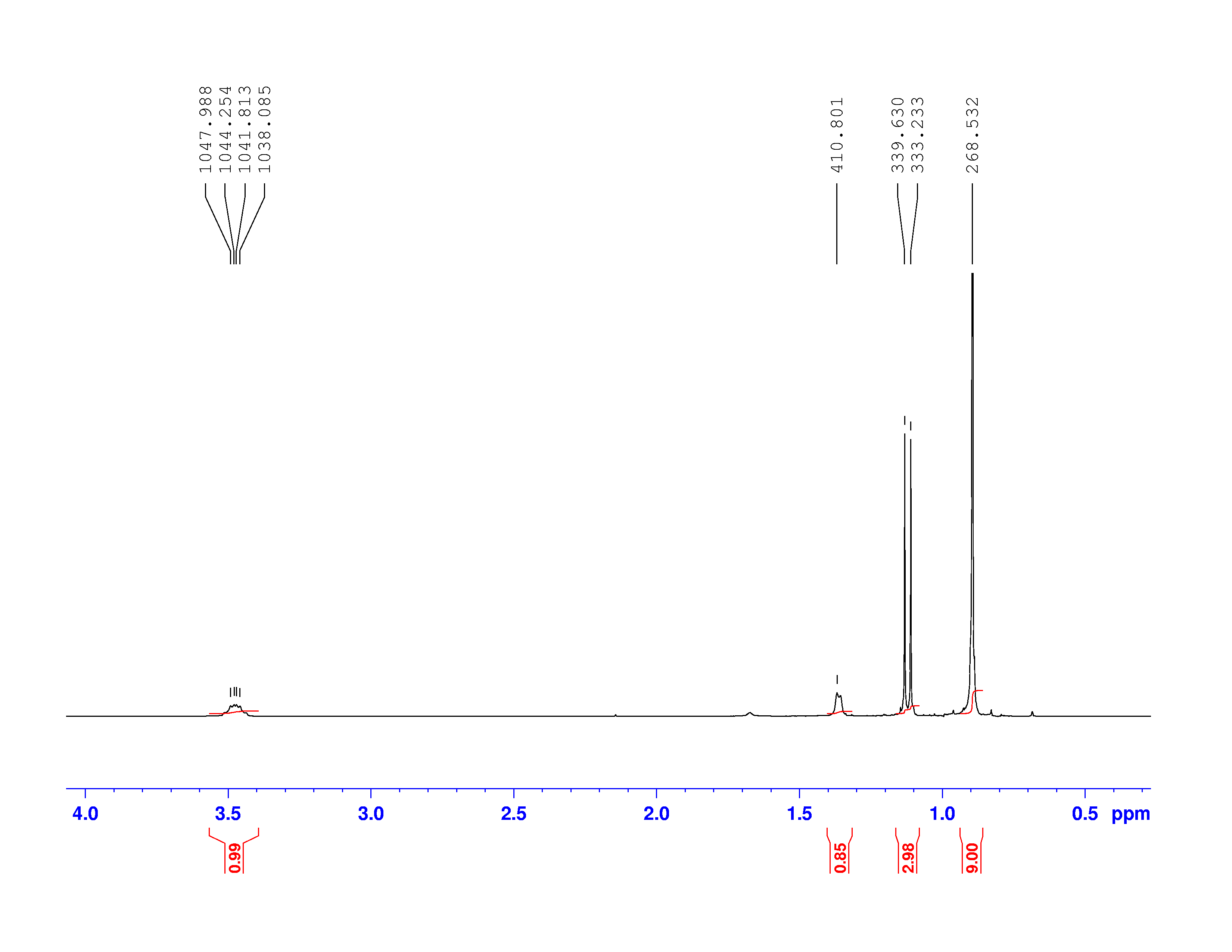 Interpreting A H Nmr Spectrum Modeling And Experimental Tools