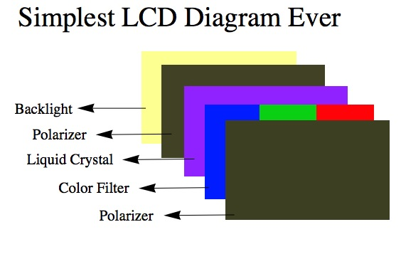 how lcd works gungoz q eye co Lcd Tv Schematic Diagram how lcd works libby modeling and experimental tools with prof magnes
