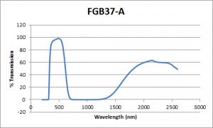 FGB37A