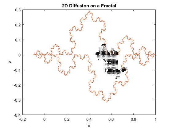 fractal-diff