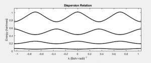 Fig. 5 Dispersion relation, which is periodic in k