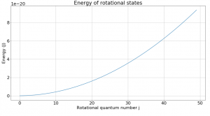 Energy of rotational states