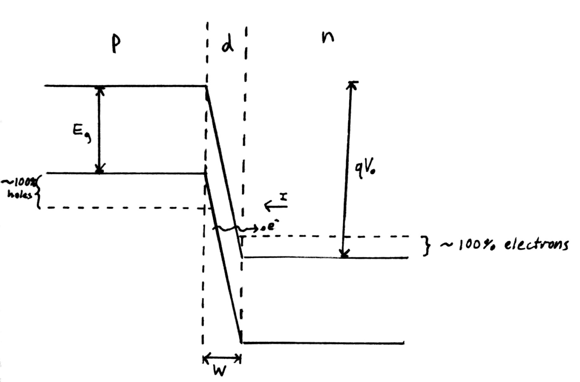 Modeling And Experimental Tools With Prof Magnes Ideal For Two Tunnel Diodes In Series Perform Arithmetic Function Of Full 1 Band Diagram Representing Esaki Diode Under Tunneling Condition The Is Reverse Biased Allowing An Electron On P Side To Across