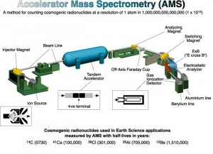 This is the Accelerator Mass Spectrometry system that was used to detect the long-lived radionuclides in the coprolites.
