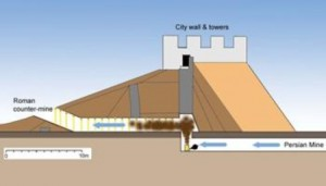 Diagram that shows the Persian mine designed to collapse Dura-Europo's city wall, the Roman countermine which intended to stop them, and the possible location in which the Persians began to use the Chemical warfare against the Roman defense