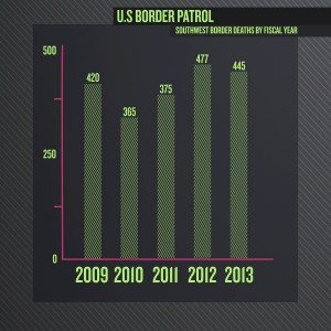 Illustration showing the number of undocumented immigrant bodies found in the Southwestern desert each year.