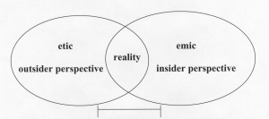 A Venn diagram of the two different types of perspectives people may adopt, showing that it is possible to overlap them