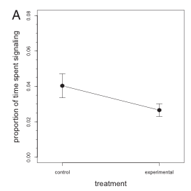 Figure 2 of the paper displaying the lack of a significant difference in the proportion of time spent signaling between the control and experimental groups.