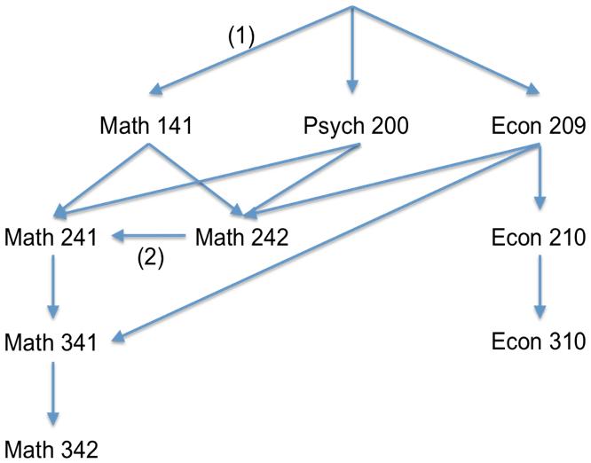 Flow Chart   Statistics at Vassar