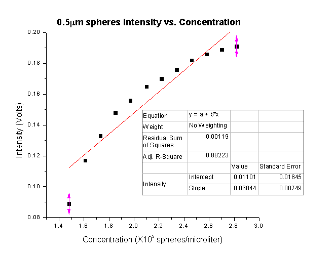 0.5 Intensity Graph Linear